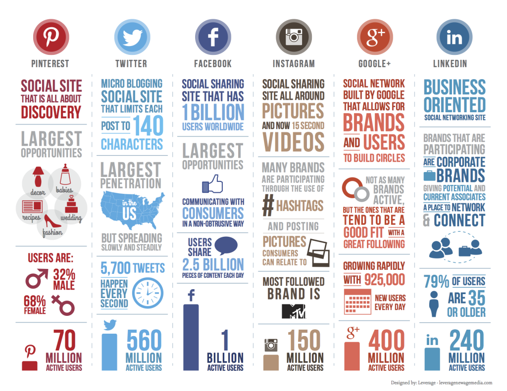 Scottish PR company Zude PR's social media overview.