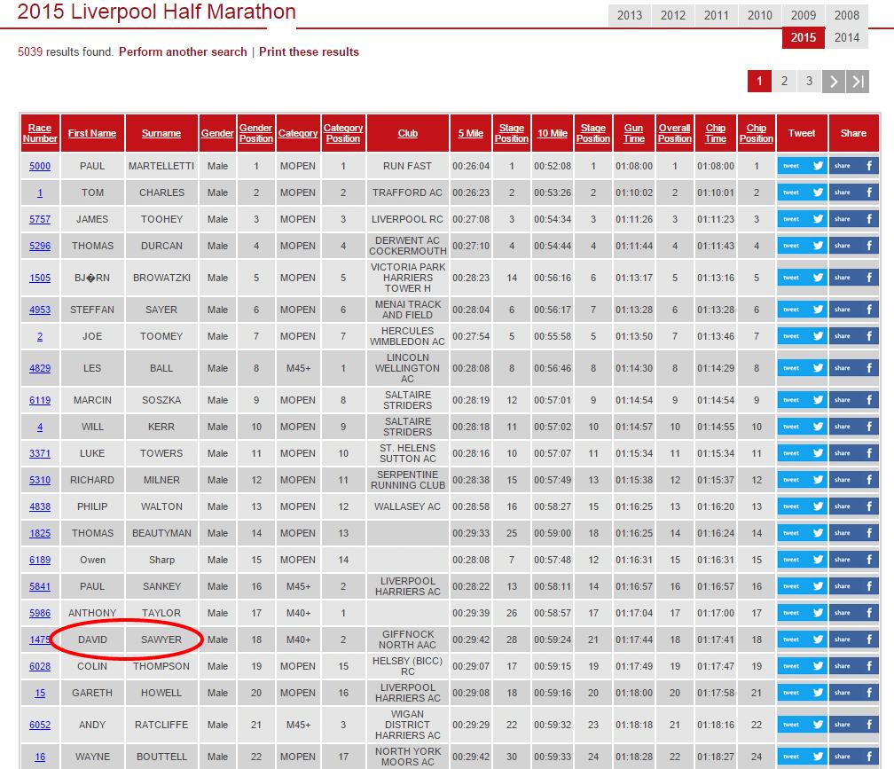 David Sawyer Giffnock North Liverpool Half Marathon 2015 results.