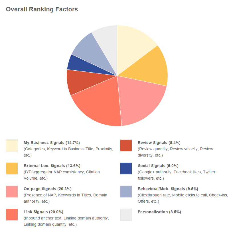 Moz local search ranking factors for 2015 pie chart.