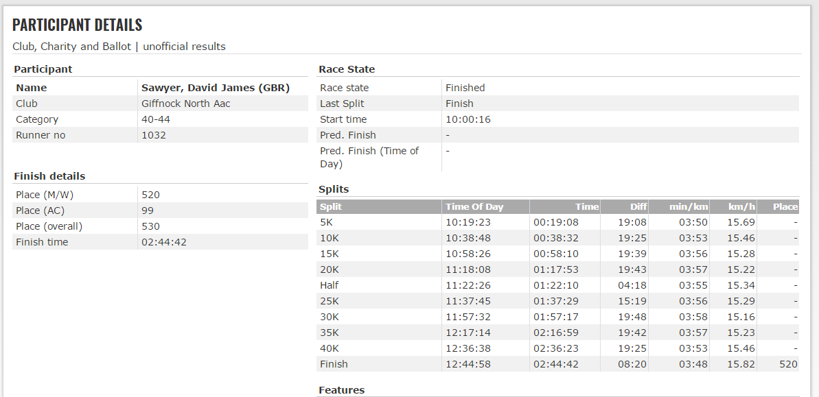 My splits from yesterday's race.